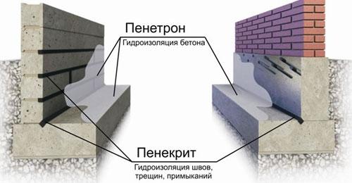 Пенетрирующий бетон купить формы для печатного бетона на авито