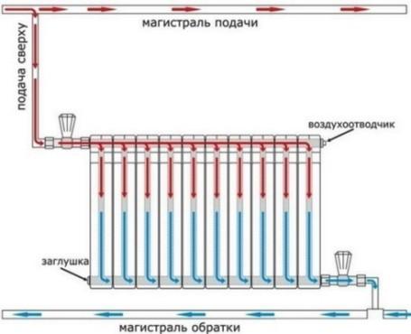 биметаллические радиаторы вверху горячие и одновременно внизу холодные