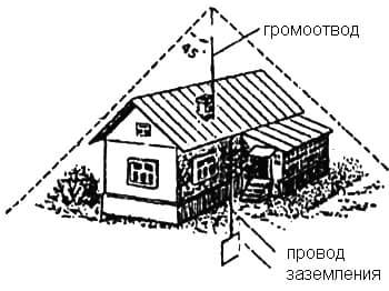 громоотвод в своем доме своими руками