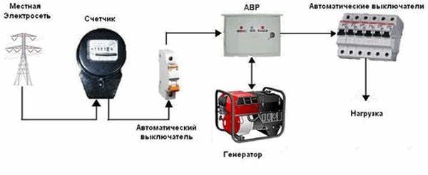 как подключить генератор к дому через обычную розетку