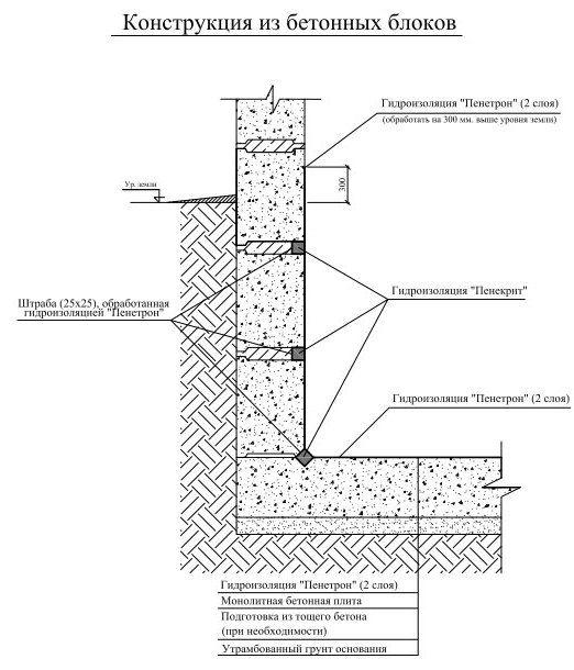 проникающая гидроизоляция Пенетрон для обработки подвала изнутри от грунтовых вод