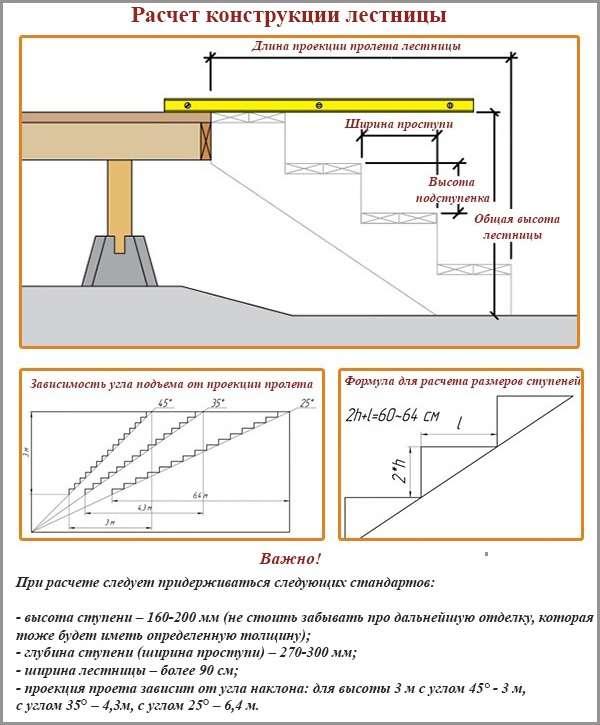 Как рассчитать лестницу из бетона на второй этаж своими руками