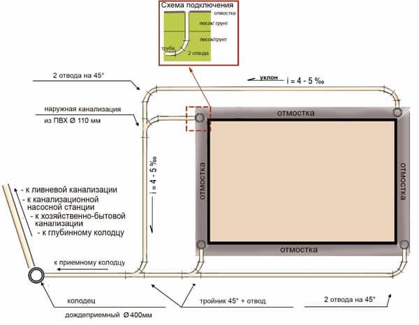 устройство и проект ливневой канализации последовательность работ